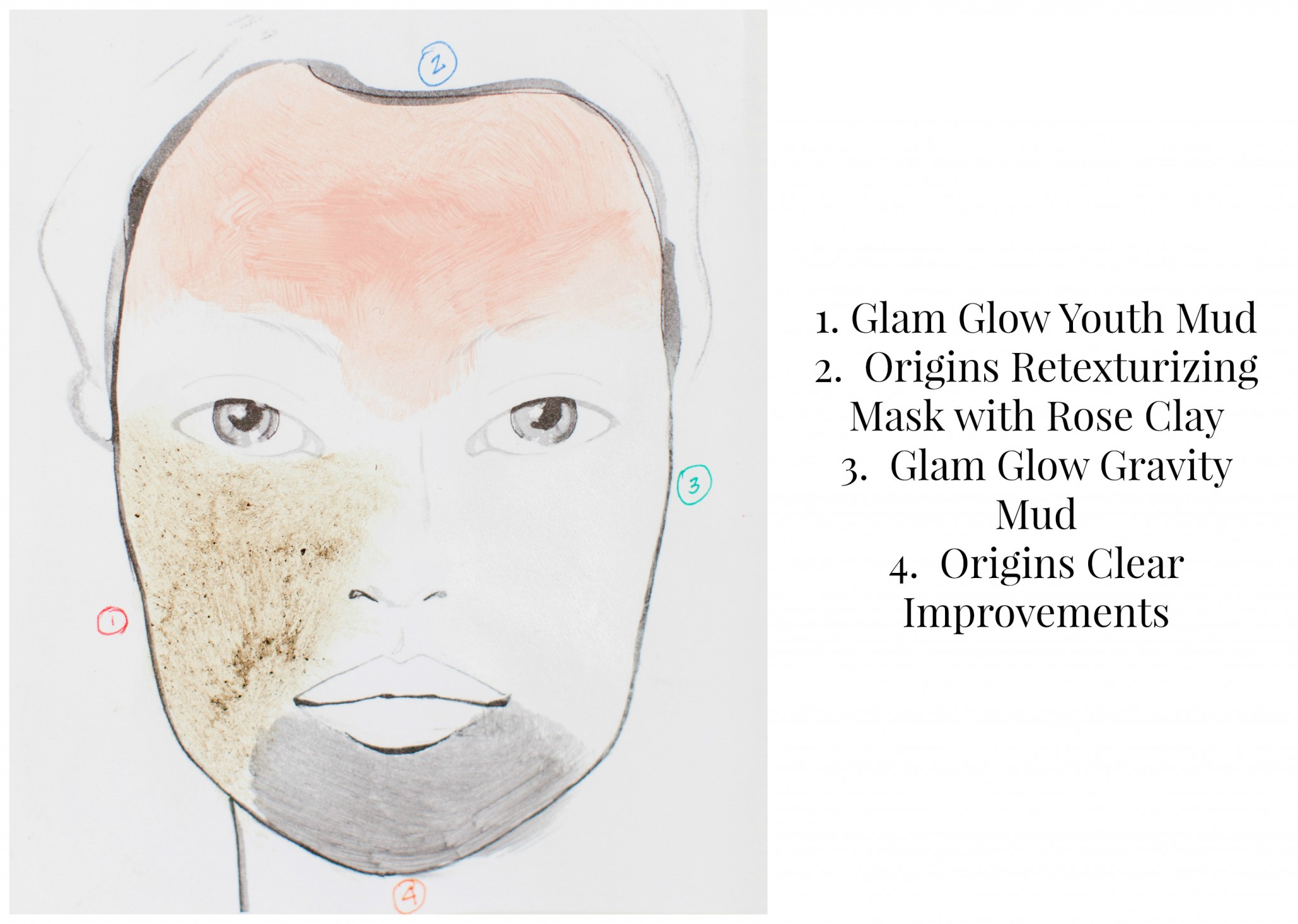 Face chart showing areas in need of different face masks